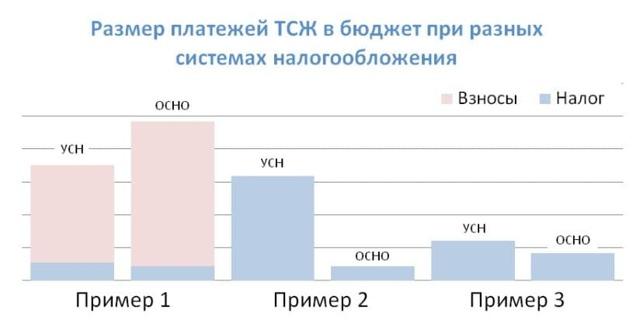 Налоги ТСЖ: вид и размер