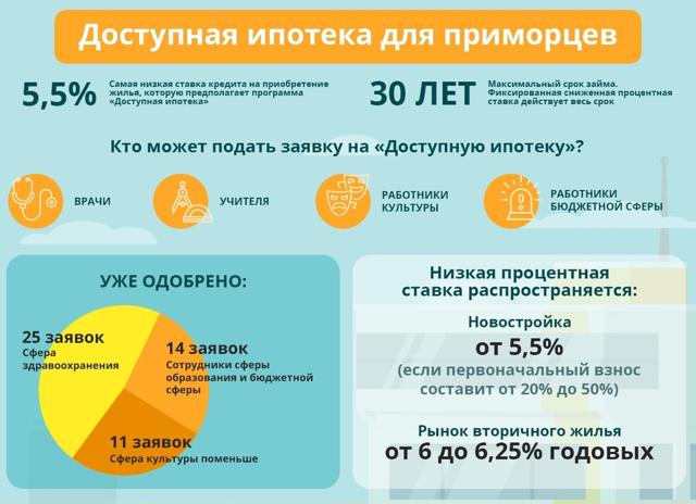 Социальная ипотека для бюджетников: программы и условия получения