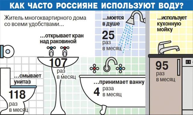 В квитанции ЖКХ появилась новая строка - холодная вода ПК: повышенный коэффициент, что такое подогрев воды и его расчет, нормы расхода и тарифы на человека в день в ЖКХ без счетчика, стоимость или цена холодной и горячей воды