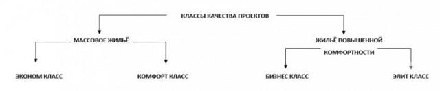 Элитная недвижимость в Санкт-Петербурге, ее признаки, типы