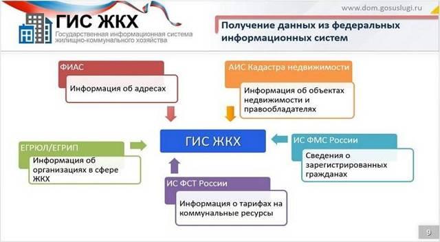 Вход в ГИС ЖКХ: каким образом можно это осуществить, а также с какими нюансами придётся столкнуться при регистрации?