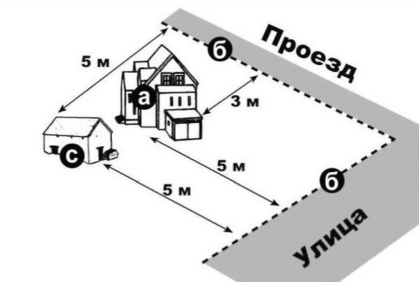 Расстояние от гаража до границы участка: каким должен быть отступ от одного бокса до другого, до соседского забора и до дороги по нормам СНИП, а также можно ли по закону строить гараж для легковых автомобилей на краю территории?