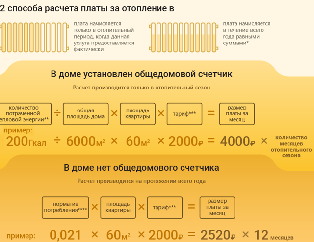 Единый платежный документ за услуги ЖКХ: как разобраться в платежке и где её получить, по каким документам происходит оплата юр. лиц, а также, страховка в бланке на оплату, новые графы и расшифровка