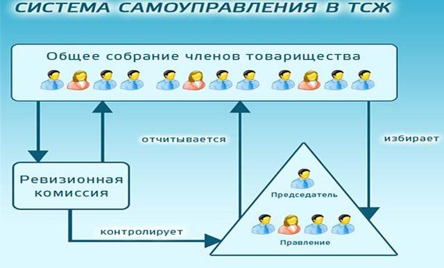 Что такое ТСЖ: его плюсы и минусы в многоквартирном доме, а так же в чем преимущества, все за и против, нужно ли вообще создавать товарищество и что дает организация, сравнительная таблица недостатков