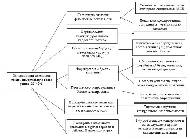 Стратегия развития ЖКХ: стандарты управления многоквартирным домом, организационно-правовые формы и подрядные организации, а также система управления и организация работы управляющей компании, обучение в сфере ЖКХ
