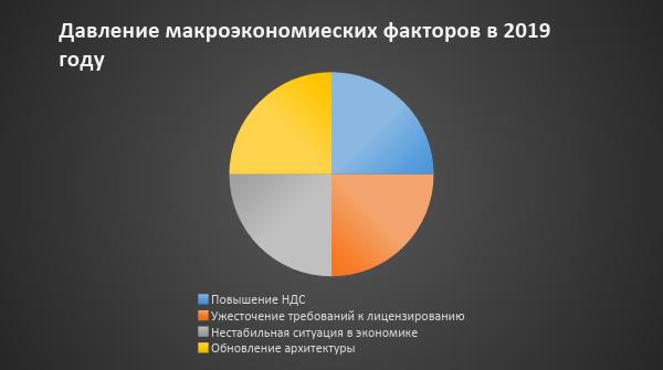 Рынок коммерческой недвижимости: что это, обзор данной сферы, фонд и реклама, его тенденции, а также аренда и стоимость нежилых помещений в России и спрос на них