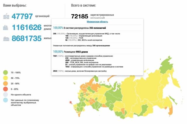 Интеграция с ГИС ЖКХ: как подключить управляющую компанию, какие сервисы доступны для автоматической загрузки данных в систему, существуют ли проблемы внедрения проекта и что мешает реализовать массовое подключение граждан?