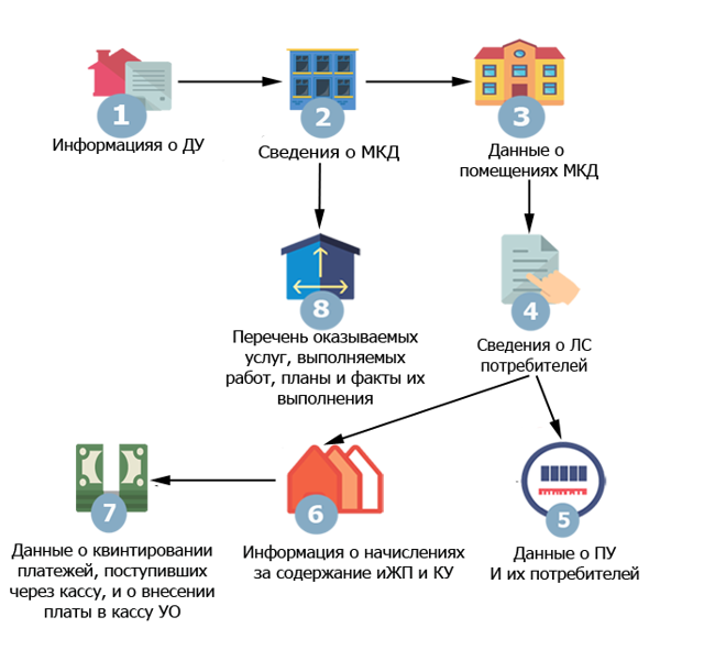Дом в ГИС ЖКХ: как добавить в систему мою квартиру, как узнать код по ФИАС и изменить тип, а также найти уникальный идентификатор помещения