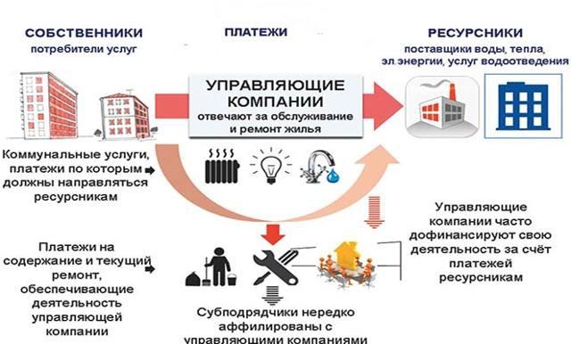 Как создать управляющую компанию в сфере ЖКХ: пошаговая инструкция создания с нуля, как открыть или организовать, необходимая для этого документация, а также требования к УК жилищно коммунального хозяйства