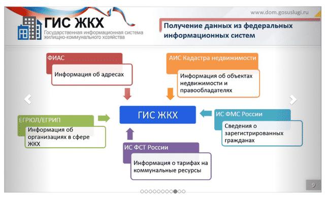 Управляющая компания ЖКХ - структура сферы, её схема, требования к работе, а также организационная структура и содержание
